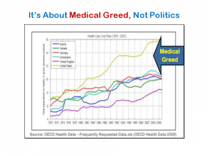 Chart showing medical spending in America far outpacing other developed countries