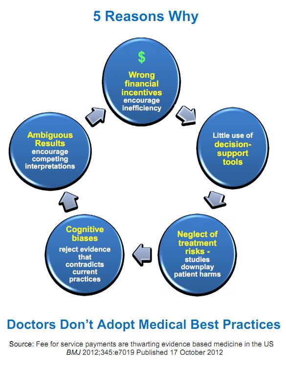 Five_Reasons_Why_Doctors_Don't