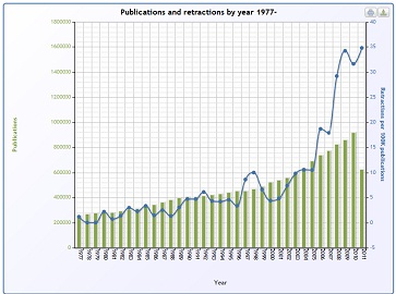 graph showing fraud in medication research is exploding