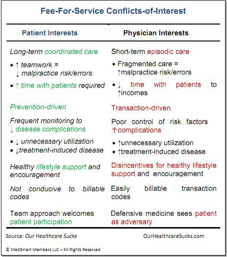 table of healthcare conflicts of interest rooted in our payment system
