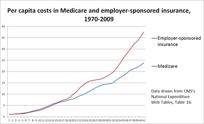 Medicare vs private insurance costs