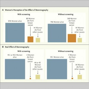 mammography perceptions reflect healthcare expectations