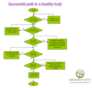 English: Successful lifestyle path to a healthy body