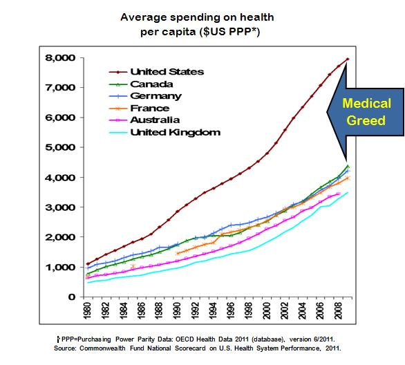 Chart of US healthcare spending