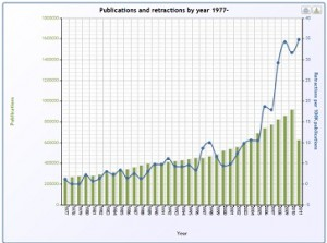 chart of medical research fraud in America