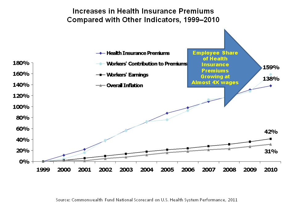 Graph of Increasing Share of Medical Costs Borne By Employees in America