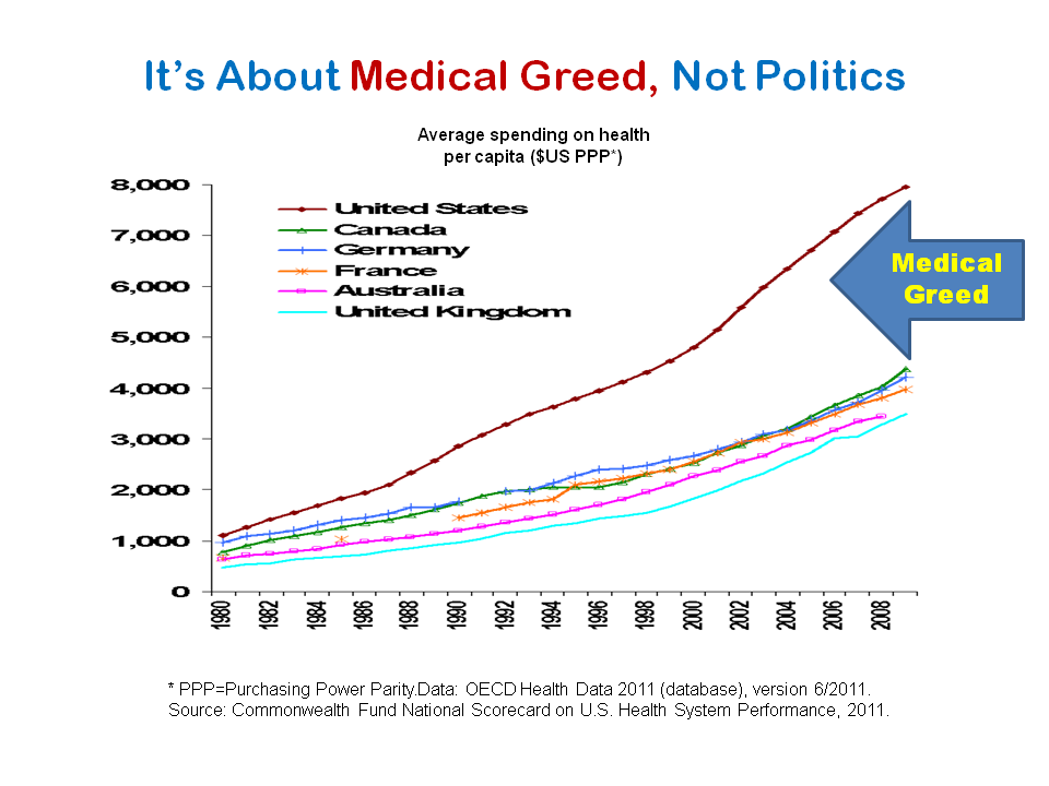 Medicare and all healthcare costs in America are driven by medical greed