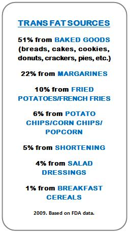 Trans fats pervade the American diet